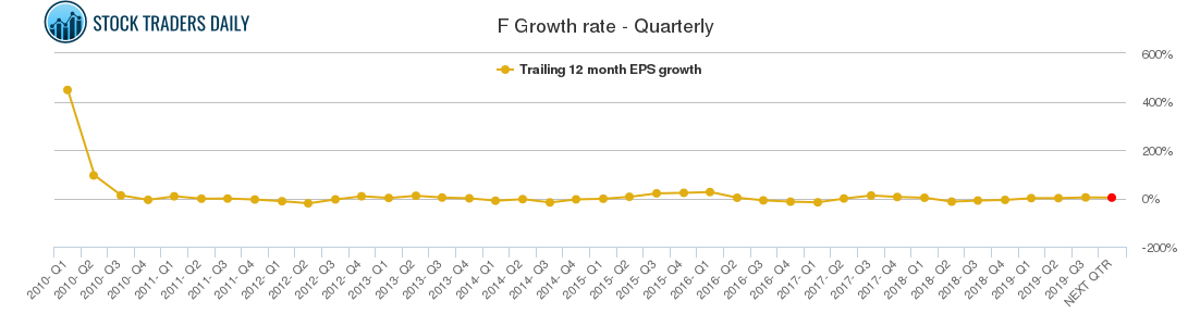 F Growth rate - Quarterly