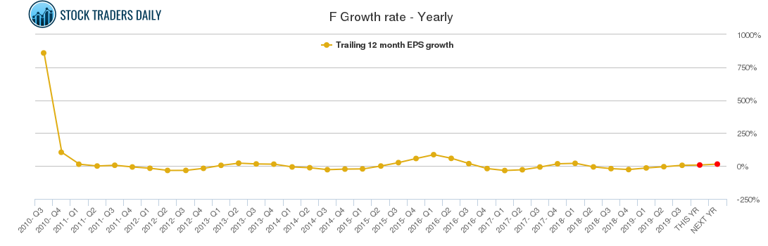 F Growth rate - Yearly