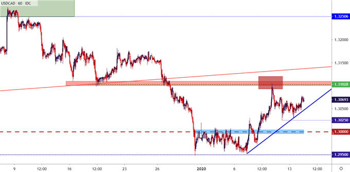 usdcad usd/cad hourly price chart