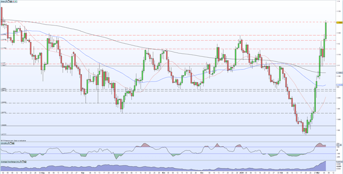 Chart showing EUR/USD moving sharply higher