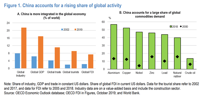 China share of globa activity