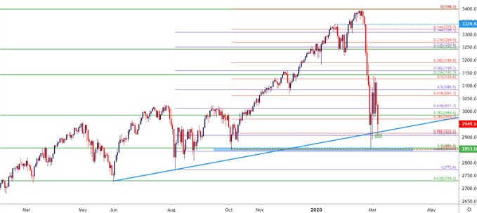 SPX Daily Price Chart