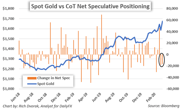 Spot Gold Price Chart Gold Forecast