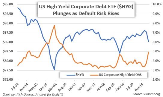 Crude Oil price chart crash causes pain for high yield corporate debt recession risk