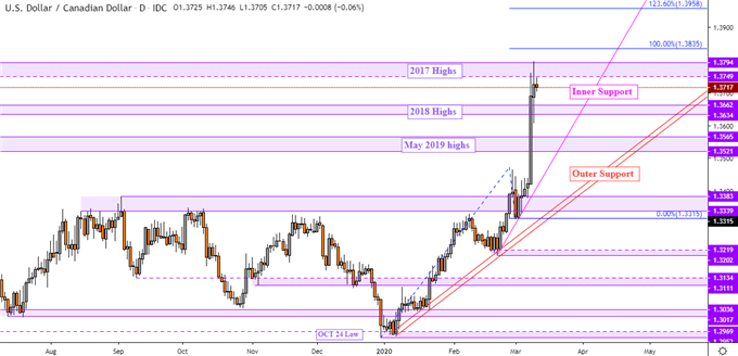 USD/CAD May Rise as USD/JPY and Dow Jones Fall on Trader Bets