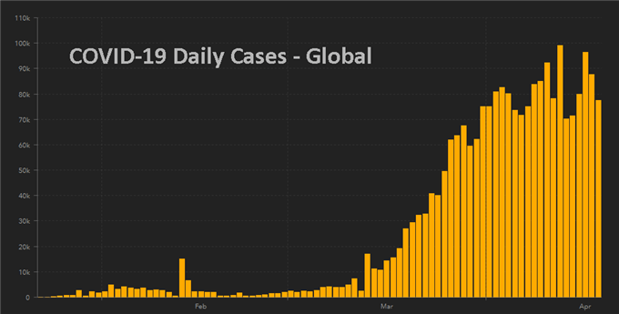 Daily count of coronavirus (COVID-19) cases appears to be steadying