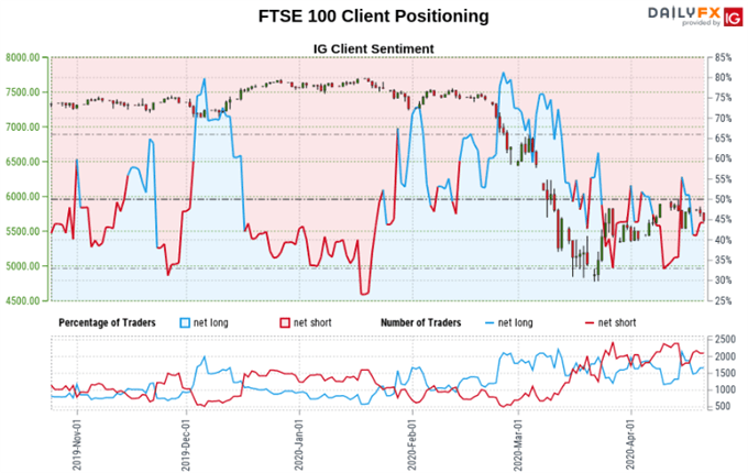 Dow Jones, DAX 30, FTSE 100 Forecast: Long Bets a Sign of Caution?
