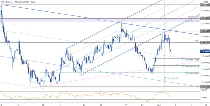 Mexican Peso Price Chart - USD/MXN 120min - Trade Outlook - Technical Forecast