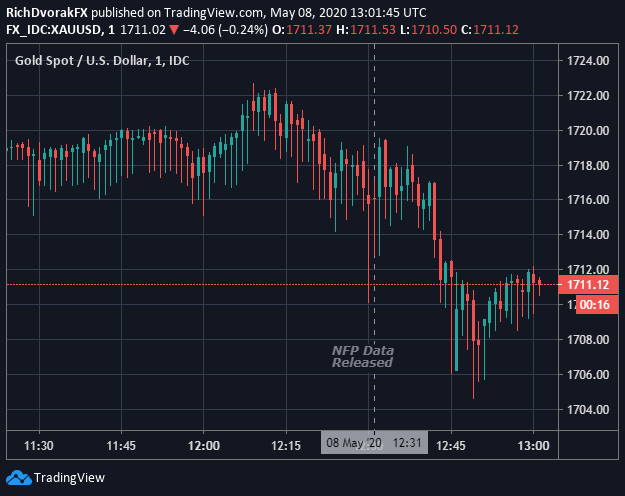 gold price chart response to April 2020 nfp report