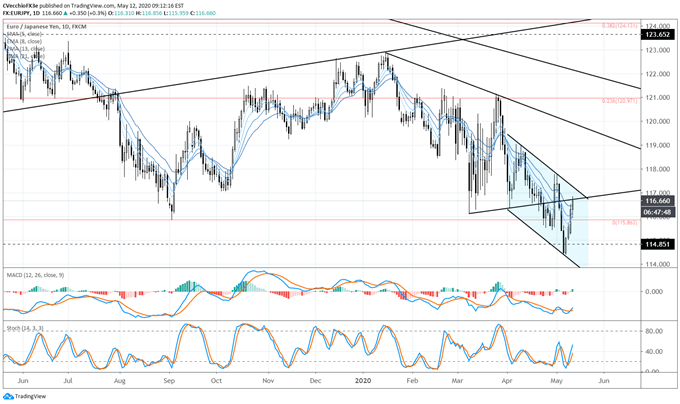 EUR/JPY Races Higher as EUR/USD Maintains Triangle - What's Next for the Euro?