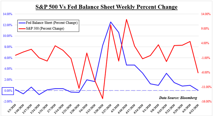 S&P 500 vs fed balance sheet