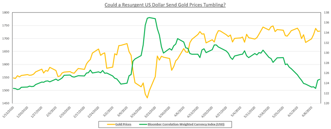 Gold prices and bloomberg correlation-weighted currency index