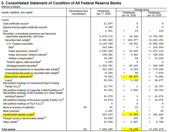 Federal reserve assets and liabilities balance sheet