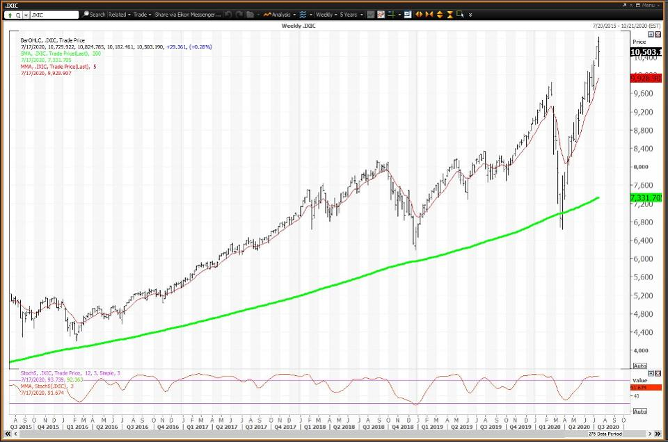 Weekly Chart for the Nasdaq