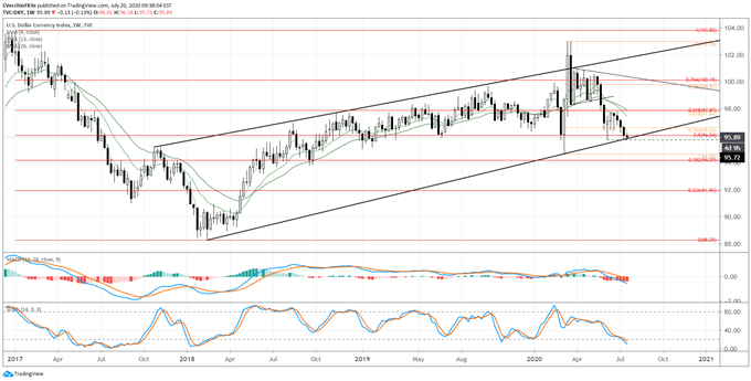 US Dollar Forecast: Sitting at Major Channel Support - Key Levels for DXY Index