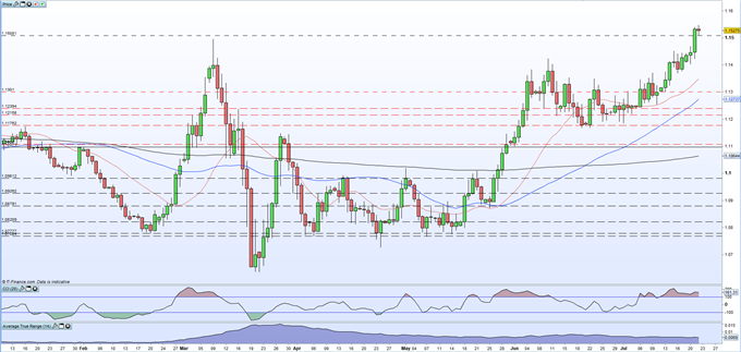 EUR/USD Hits an 18-Month High Then Wobbles After the US Orders China to Close its Consulate