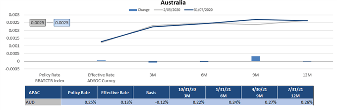 Market Implied Policy Rate for Australia