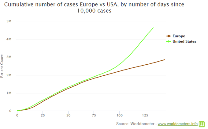 Cumulative number of cases Europe vs USA