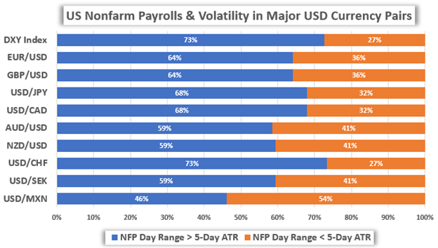 USD Price Chart Volatility US Dollar Reaction to NFP Report