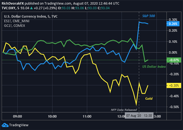 US Dollar, Gold Price, S&P 500 React to July 2020 NFP Jobs Report