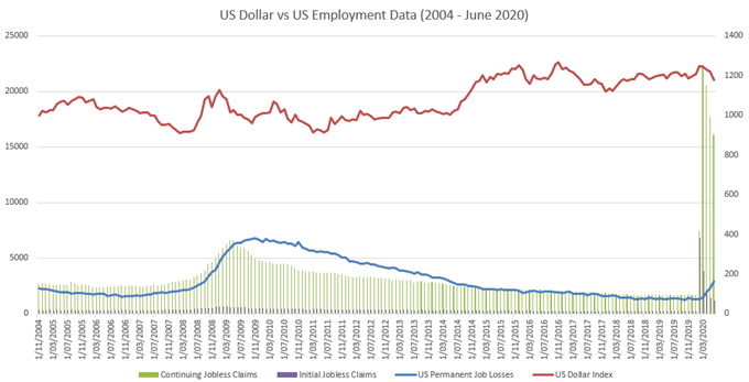 US Dollar Poised to Recover Ahead of US Nonfarm Payrolls Report