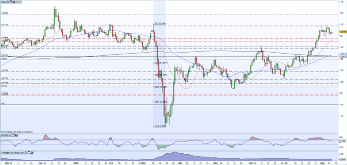 British Pound (GBP) Latest: GBP/USD Nudges Higher, FTSE 100 Picks-Up as President Trump Takes Action
