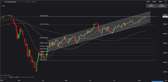 S&P 500 Faces Key Chart Barrier, Hang Seng Index Looks for Support