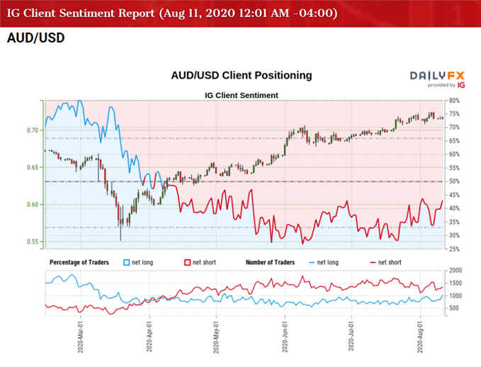 Image of IG Client Sentiment Index for AUD/USD rate