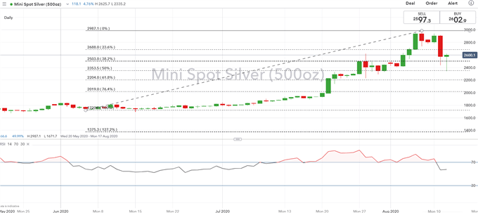 Gold & Silver Prices Bounce Off Key Support Following Bond Fuelled Crash