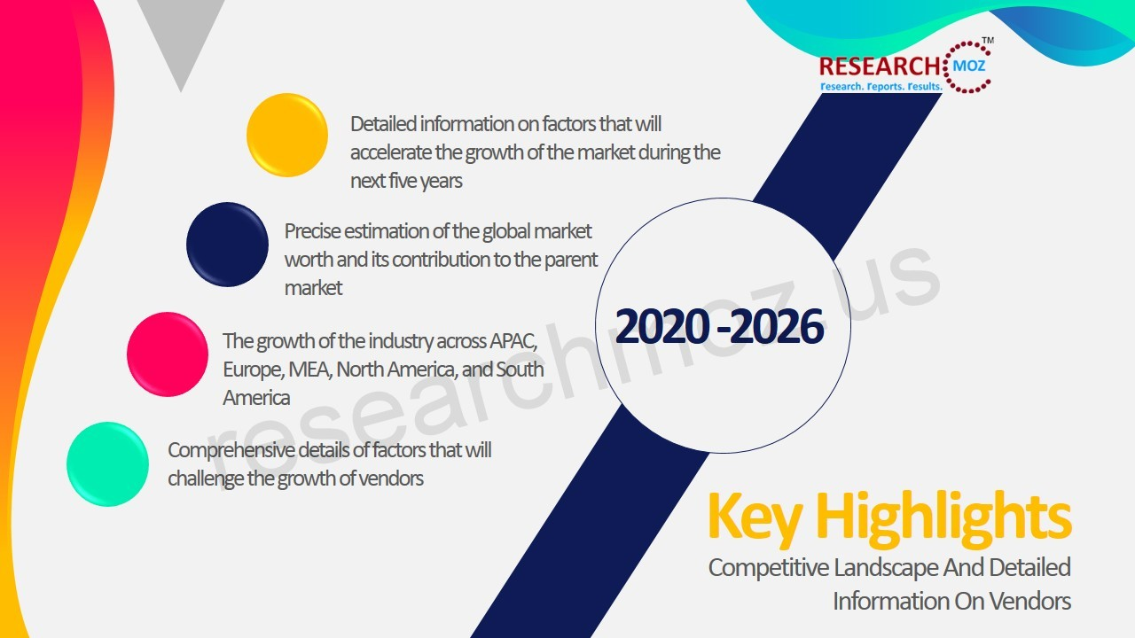 Cyber Security Technology Market