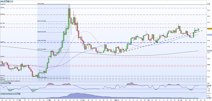 EUR/GBP Price Latest: Back Above Supportive Short-Term Trendline
