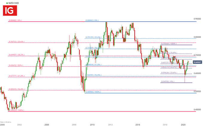 NZD/USD Monthly Chart