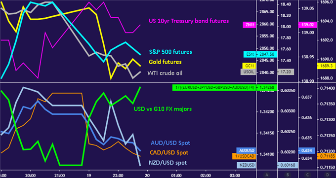 Canadian Dollar, commodity currencies down with stocks, crude oil and gold. US Dollar up.