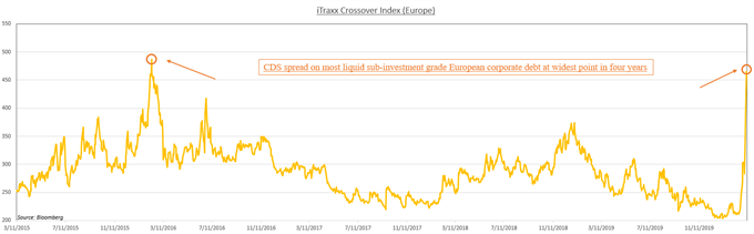 Chart showing CDS spreads