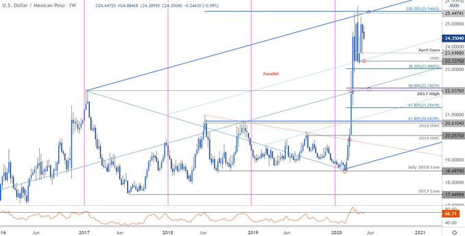 Mexican Peso Price Chart - USD/MXN Weekly - Trade Outlook - Technical Forecast