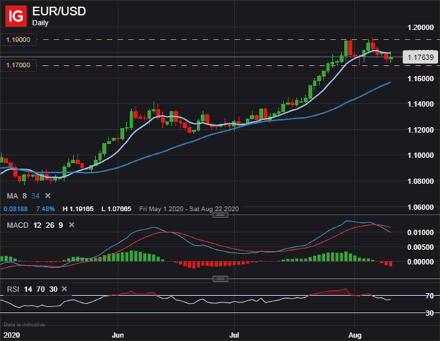 EURUSD EUR USD Price Chart Outlook Euro to US Dollar Technical Analysis