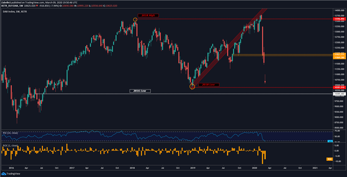 Chart showing DAX Index