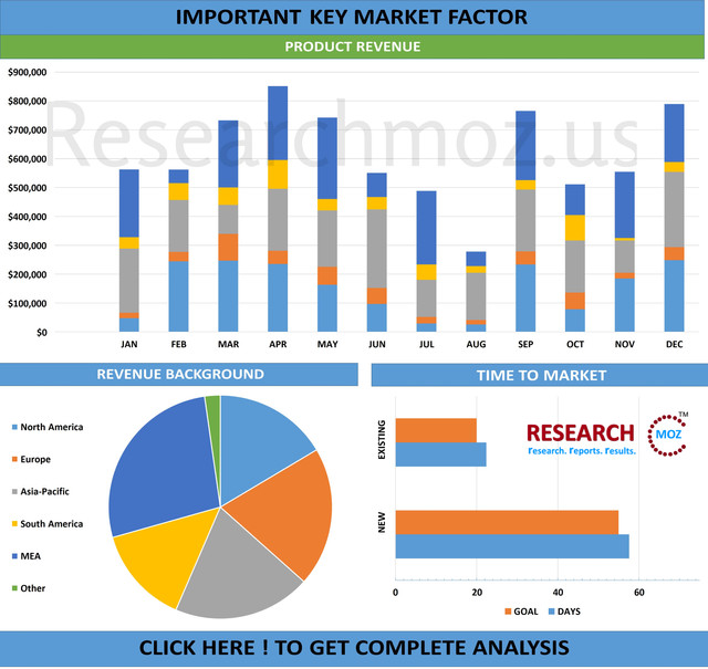 Lead Acid Battery Separator Market