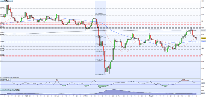 British Pound (GBP) Latest: GBP/USD Facing A Storm of Risk Events