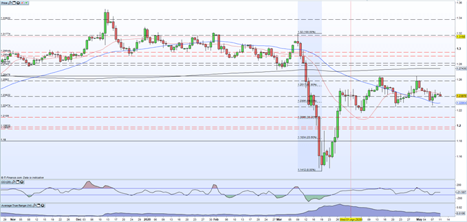 chart showing price of gbpusd