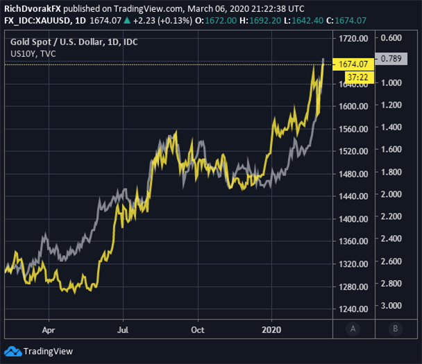 Gold Price Chart Gold Forecast Treasury Yields Fed Rate Cut