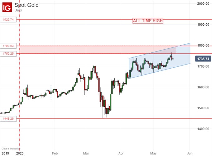 Gold Prices, Talking Points