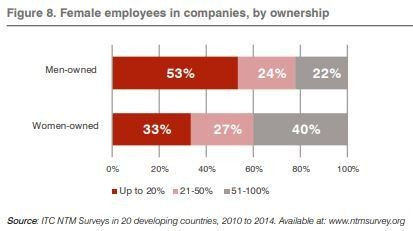 Female employees in companies, by ownership
