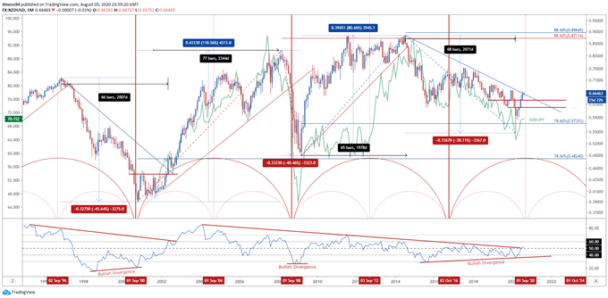 New Zealand Dollar Time Cycle: Implications for NZD/USD and NZD/JPY Rates