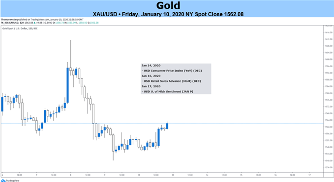 Gold 2-Hour Chart