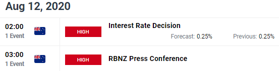 New Zealand Dollar Price Chart RBNZ Rate Decision August 2020