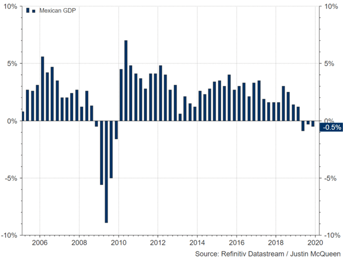 Mexican Economy in Recession