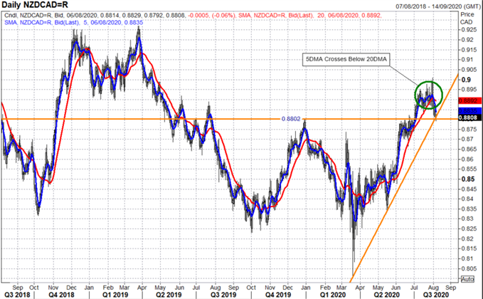 New Zealand Dollar (NZD) vs Canadian Dollar (CAD): Levels to Watch