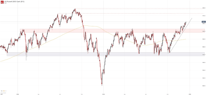 russell 2000 chart rally