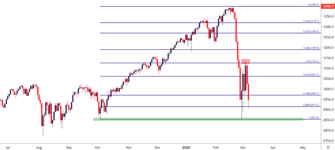 SPX500 Daily Price Chart